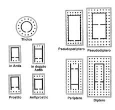 Risultati immagini per architettura greca