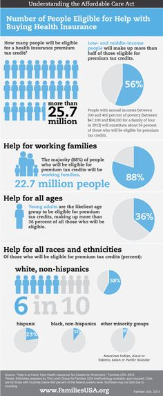 Number of People Eligible for Help With Buying Health Insurance under the Affordable Care Act Infographic