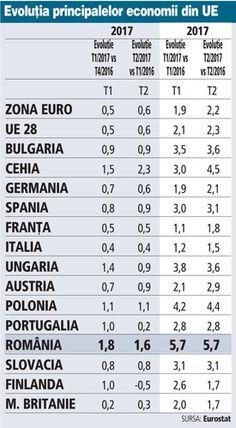 Economiile Europei de Est duduie. Creşterea Cehiei a spulberat orice prognoză,iar Polonia a sfidat estimările economiştilor | Ziarul Financiar Orice, Sheet Music, Music Sheets
