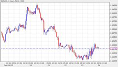 The EUR/USD pair traded at 1.1179 during early hours of Asian trade Thursday, up from 1.1120 about 24 hours ago.