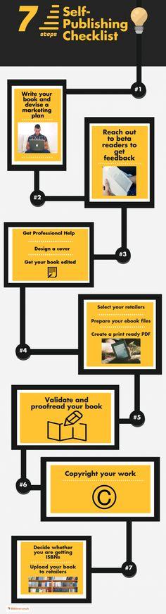 Il processo di autopubblicazione di un libro in una semplice Infografica