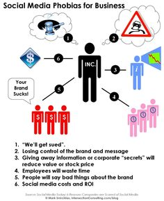 Social Media Phobias