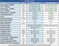 Wärmepumpen Green Heat Inverter - Abverkauf Solar, W 6, Planer, Periodic Table, Green, Periodic Table Chart, Periotic Table