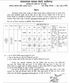 CG Vyapam Staff Nurse 1134 Posts 2016