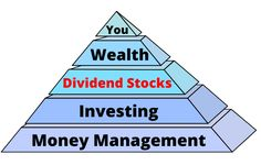 Dividend stock articles from Dividends Diversify. Investment Portfolio, Investment Advice, Investing In Stocks, Investing Money, Wealth Management, Money Management, Dividend Investing, Dividend Stocks, Money Challenge