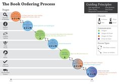 Best ECommerce Customer Journey Maps Images On Pinterest - Customer journey mapping book