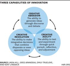 The Capabilities Your Organization Needs to Sustain Innovation / 1) Creative abrasion - making oneself vulnerable to hard questions and push-back > ability to generate ideas through discourse and debate / 2) Creative agility - Ability to test and experiment through quick persuit, reflection and adjustment - invite failure as part of the cost 3) Creative resolution - ability to make integrative decisions that combine disparate or opposing ideas