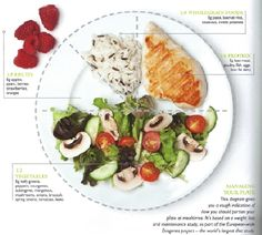 Portion Plate Portion Plate, Eat Right, Healthy Recipes, Healthy Meals, Make It Simple, Protein, Berries, Nutrition, Plates
