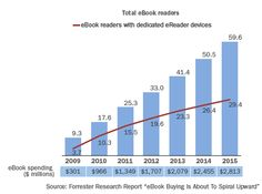 Data from Forrester research - Total eBook readers, dedicated eReader devices and eBook spending forecasts to 2015