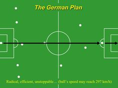 Football Tactics of Different Nations