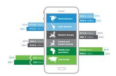 'Wereldwijd mobiel dataverkeer groeit tot 2021 met factor 7' - http://businessenit.nl/2017/02/08/wereldwijd-mobiel-dataverkeer-groeit-tot-2021-met-factor-7/