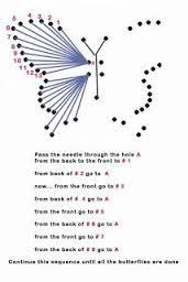 Výsledek obrázku pro string art návod