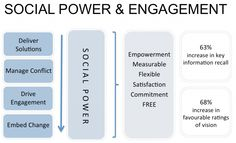 The Role of Social Power inside Organisations | simply communicate