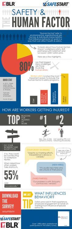 Infographic: Safety & the Human Factor