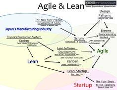 Change Management, Business Management, Business Planning, Lean Kanban, Agile Software Development, Software Testing, 6 Sigma, Lean Manufacturing, Lean Six Sigma