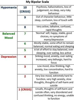 When you have a mental illness like Bipolar Disorder it can be extremely helpful to track your moods. This can allow you to be more self-aware, as it can be all too easy to find your mood slipping or rising without being fully aware of it until you are. Bipolar Triggers, Bipolar Help, Depression Bipolar, Mental Health Journal, Mental Health Recovery, Mental And Emotional Health, Bipolar Awareness, Mental Illness Awareness, Psicologia