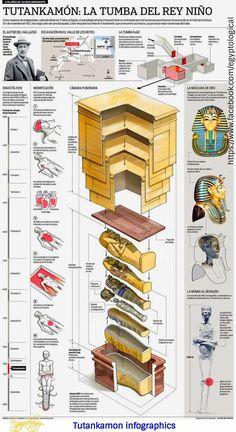 New Ideas Ancient History Archaeology Egyptian Art Ancient Egypt History, Ancient Aliens, Ancient Greece, Egyptian Mythology, Egyptian Art, History Of Wine, Art History, European History, American History
