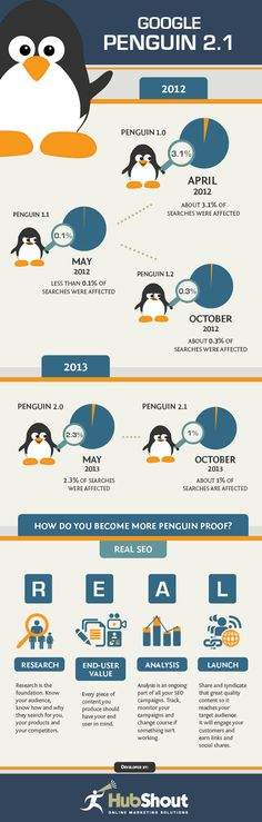 Google Penguin 2.1 Update  http://hubshout.com/?What-is-Google-Penguin-2.1?-&AID=1037