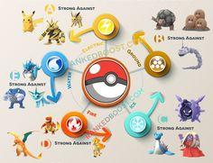Các hệ trong Pokemon Go và tính tương khắc của Pokemon - DUCKVN.COM  Chi tiết về các hệ Pokemon thì các bạn có thể xem lại ở bài viết trước đây nhưng điểm nhanh thì 18 hệ Pokemon trong Pokemon GO bao gồm:  Hệ Normal (Thường)  Hệ Fire (Hoả)  Hệ Water (Thuỷ)  Hệ Grass (Mộc)  Hệ Electric (Lôi)  Hệ Ice (Băng)  Hệ Fighting (Giác Đấu)  Hệ Poison (Độc)  Hệ Ground (Thổ)  Hệ Flying (Bay)  Hệ Psychic (Tâm Linh)  Hệ Bug (Bọ)  Hệ Rock (Đá)  Hệ Ghost (Ma)  Hệ Dragon (Rồng)  Hệ Dark (Bóng Tối)  Hệ Steel…