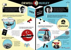 Orwell vs Huxley Infographic. This infographic compares '1984' and 'Brave New World' and lists the differences and problems that these dystopian societies have. It also has specially chosen contemporary examples in today's society that tie in with Orwell and Huxley's vision of the future.