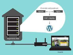 Alojamiento Web para tu sitio WordPress
