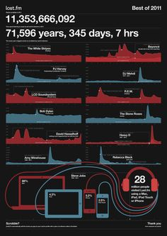 Last.fm Year In Music infographic by Graham Todman, via Behance