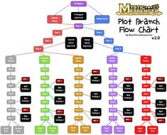 Welcome to the Everlasting Party — Mystic Messenger Plot Branch Flow Chart v2.0...
