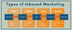 Inbound marketing works by attracting consumers to your brand so that they seek you out as a source of information. With inbound marketing, businesses craft Marketing Words, Digital Marketing Strategy, Inbound Marketing, Google Search Results, Marketing Training, Call To Action, Chandigarh, Training Programs, Search Engine