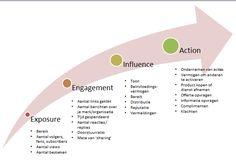 Vierfasenmodel - Social media
