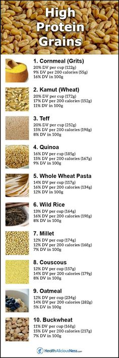 Heal Diabetes Naturally - Top 10 Grains Highest in Protein Heal Diabetes Naturally - Doctors at the International Council for Truth in Medicine are revealing the truth about diabetes that has been suppressed for over 21 years. Protein Rich Foods, High Protein Snacks, High Protein Recipes, Protein Cake, Protein Muffins, Protein Cookies, Vegan Protein, Healthy Fruits, Healthy Snacks