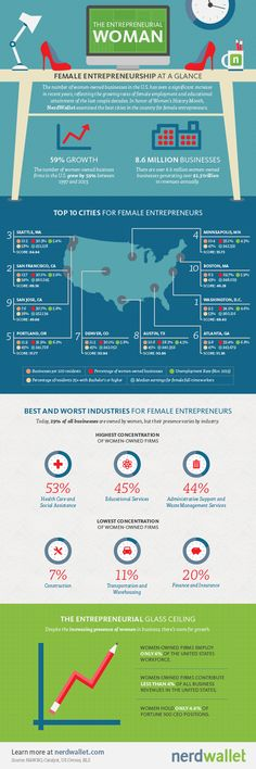 The Best Cities for Female Entrepreneurs #infographic #entrepreneurship #business
