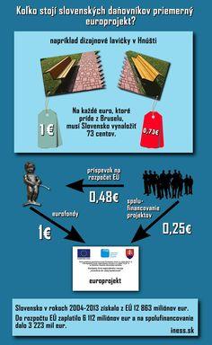 """""""Bez eurofondov by Slovensko neprežilo!"""" je už legendárny výrok premiéra. INESS pravidelne prepočítava """"čistú pozíciu"""" Slovenska. V úvodzovkách preto, lebo v nej na rozdiel od oficiálnych výsledkov zahŕňame aj spoluúčasť. Na každé euro z Bruselu museli daňovníci na Slovensku v období 2004-2013 pridať 73 centov z vlastnej peňaženky. V mnohých prípadoch na projekty s viac ako otáznym úžitkom (a cenou...) pre obyvateľov. Viac na http://iness.sk/stranka/9772-Eurofondy-nase-kazdodenne.html"""