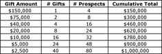 What is a gift chart? It's a planning tool that nonprofits use to determine how many donations and prospects they will need to raise a specific amount of money during a fundraising campaign.