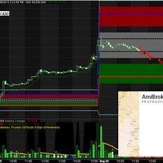 Day trading system afl