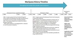 Marijuana use in America has a long history. My post explains...