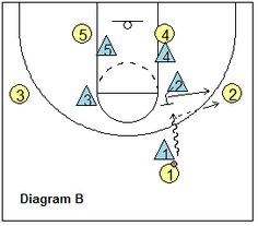 The Pack Line Defense - Coach's Clipboard #Basketball Coaching