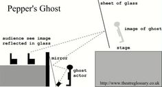 pepper's ghost diagram - easily understandable diagram of early renditions of peppers ghost. (Theatrecrafts, 2015)