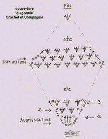 Diagonale é uma técnica em crochê, em que se começa e se termina a peça de um modo diferente.   E veio bem a calhar nessas faixas de cabe...
