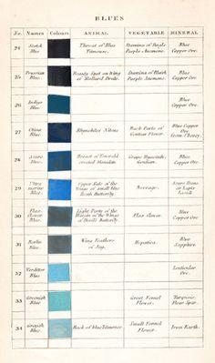 Werner's Nomenclature - Blues
