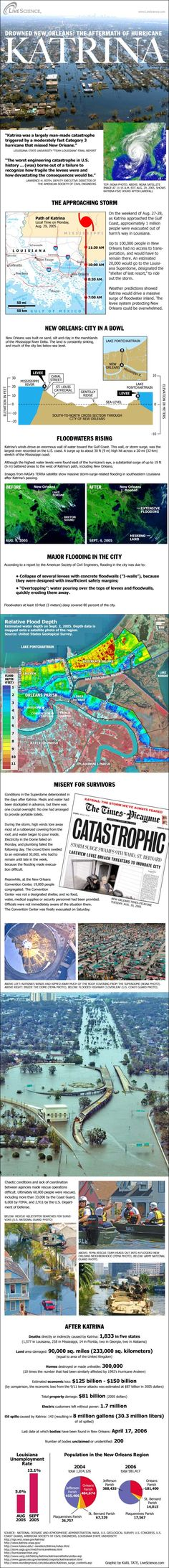 Facts about the aftermath of Hurricane Katrina and the effect on New Orleans on the anniversary of the disastrous storm.