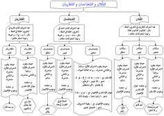التجويد - منتدى لأجلك محمد صلى الله عليك وسلم