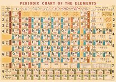 Periodic table of elements poster 1 chemistry science print periodic chart table poster cavallini co 20 x 28 wrap urtaz Choice Image
