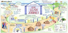 http://blog.fastcap.com/wp-content/uploads/2015/01/lean-journey-poster-1024x504.jpg
