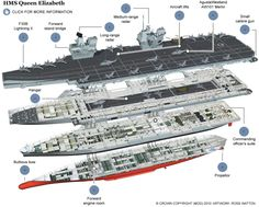 HMS Queen Elizabeth: Britain's new aircraft carrier in detail