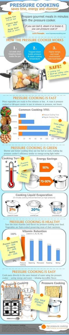 18 Professional Kitchen Infographics to Make Cooking Easier and Faster - Pressure Cooking - Who knew?!
