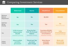 Want to invest but have no idea what you're doing? We give you a breakdown of the best automated investment services out there.