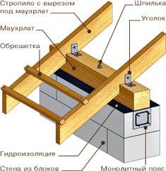 Картинки по запросу скатная крыша конструкция