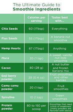 Guide to smoothie additions