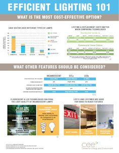 Energy Efficient Lighting 101 part 1 Information on lighting for homes and commercial areas.