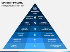 Download our Maturity Pyramid PPT template and represent the complex business cycle, gap analysis of your organization's capabilities, and scope of improvements in a visually impressive manner.